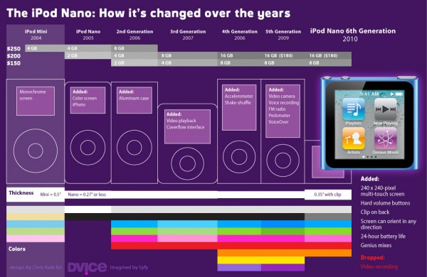Evoluzione iPod Nano 6
