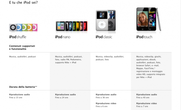 iPod Nano 6 No Video