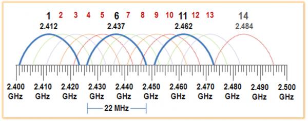 NetSpot Pro nerdvana 2.4GHz channels