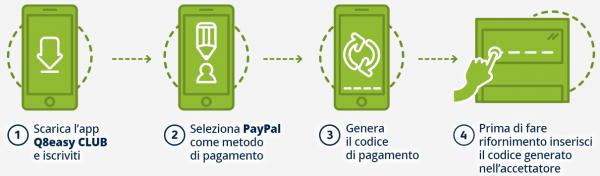 fare rifornimento iPhone PayPal q8easy nerdvana